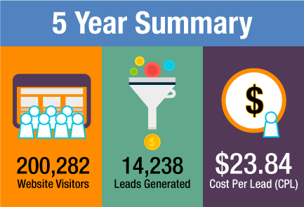 hvac website traffic and lead generation results