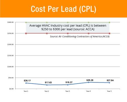 hvac marketing cost per lead