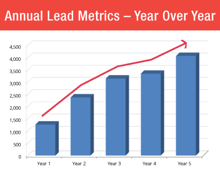 hvac company lead generation results