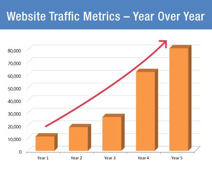 hvac website marketing results